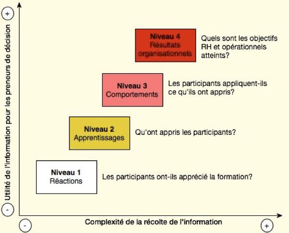 le modèle d'évaluation développé dans les années 1960 par le chercheur américain Donald Kirkpatrick