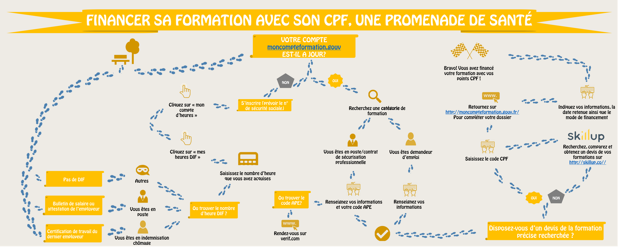 financer-son-cpf2